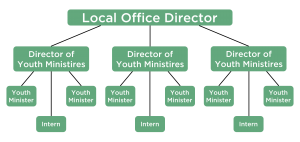 model of ablaze ministries, vision, youth ministry, missionary, missionaries